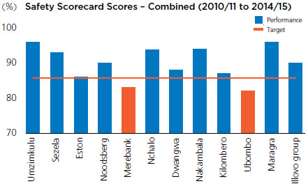 Safety Scorecard Scores – Combined (2010/11 to 2014/15)