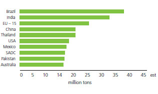 Top sugar producers 2014/15 estimate