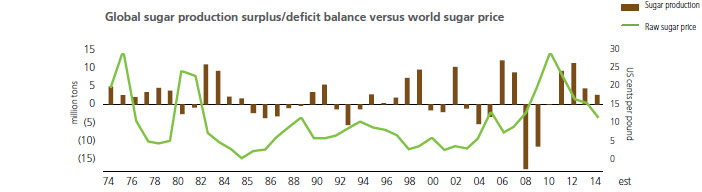Global sugar production surplus/deficit balance versus world sugar price